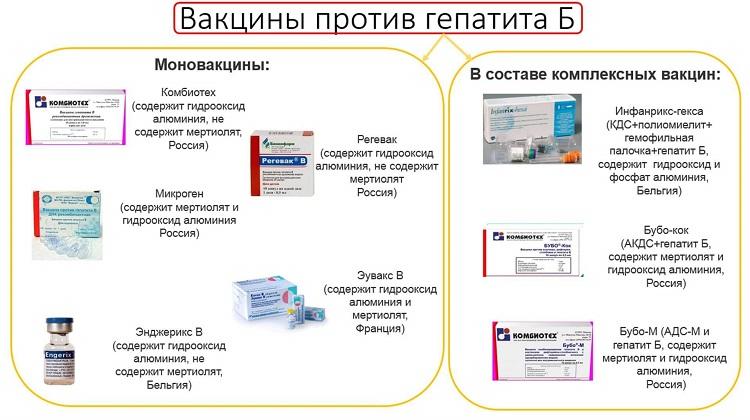 Виды вакцин против гепатита В